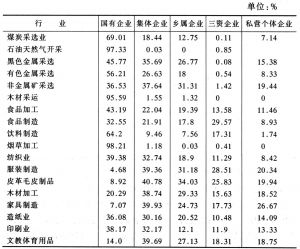 表2-4 1995年不同所有制企业的税收比重的比较