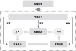 图3-1 智慧政府门户的总体框架