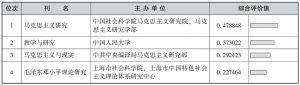 表4-2 马克思主义学科专业核心期刊表