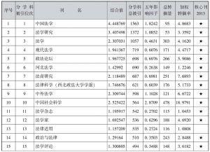 表4-24 法学类期刊引证表