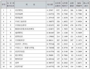 表4-30 中国经济类期刊引证表
