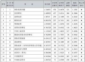表4-36 贸易经济类期刊引证表