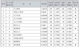 表4-43 人口学类期刊引证表