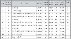 表4-45 民族学类期刊引证表