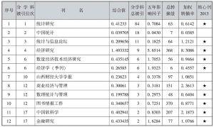 表4-49 统计学类期刊引证表