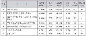 表4-62 综合性人文社会科学期刊引证表