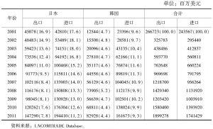表1 中日韩三国之间的双边贸易(中国)