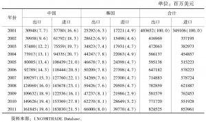 表2 中日韩三国之间的双边贸易(日本)