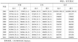 表3 中日韩三国之间的双边贸易(韩国)