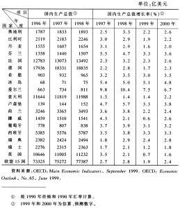 表1 西欧国家国内生产总值及增长率