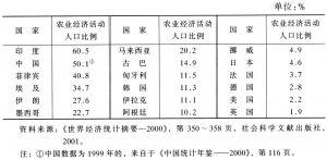 表2 不同国家1998年从事农业经济活动的人口比例