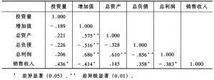 表3 投资量与经济效益指标相关系数分析