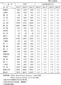 表1 欧洲主要国家国内生产总值(GDP)及增长率