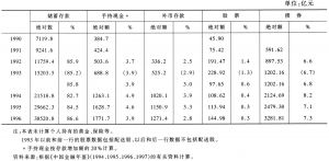 表4 居民金融资产及其构成