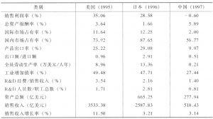 表7-3 主要国家一般机械制造业对比