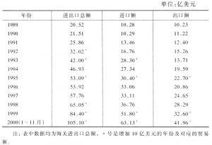 表1 1989~2000年北京市对外贸易发展情况一览表