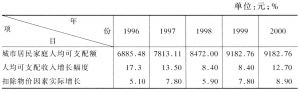 表1 1996~2000年北京市城镇居民人均可支配收入情况
