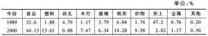 表1 1989年和2000年北京市生活垃圾构成比例
