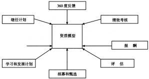 图1 素质模型在人力资源管理中的整合作用
