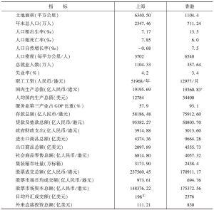 表1 沪港两地主要社会经济指标(2011年)