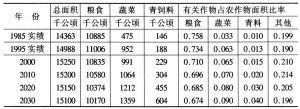 表4-7 农作物分类种植面积及构成预测