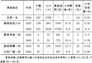 表5 根据地农户经济状况