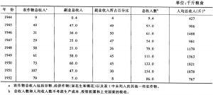 表A 31944~1952年耿长锁合作社收入情况