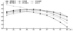 图6-1 不同能力在不同年龄段的表现
