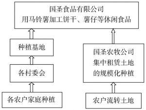 图9-1 西吉马铃薯产业链条示意图