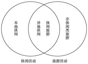 图1 休闲活动与旅游活动关系示意