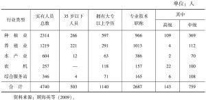 表5-5 上海市基层农业技术推广服务人员及其结构情况