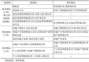 表5-1 房地产泡沫评价指标体系