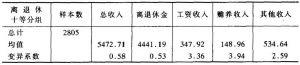 表2-75 离退休人员的十等分组及其收入构成