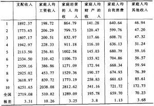 表2-144 按纯收入十等分组计算家庭人均可支配收入
