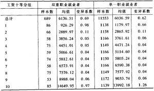 表3-22 城镇就业者收入:双重职业与十等分组