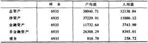 表3-35 城镇居民户金融资产与非金融资产