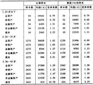 表3-36 户主年龄与住户金融资产与非金融资产的平均水平
