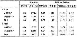 表3-40 不同省份住户金融资产与非金融资产的平均水平