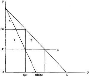图5-2 新产品的最佳定价和垄断定价