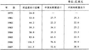 表1-2 中国与欧盟双边贸易额(1975~1998年)