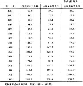 表2-1 中国与欧盟双边贸易额(1981~1996年)