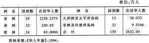 表12-1 华人在世界各洲的分布状况