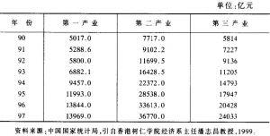 表2 国民生产总值(GDP)