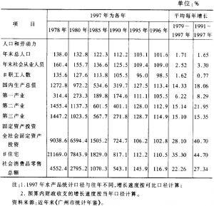 表1 广州市国民经济主要指标发展速度一览表