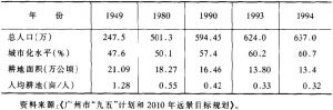 表2 广州市城市化与耕地面积减少状况