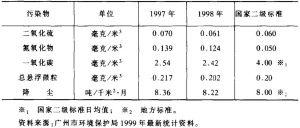表9 1998年与1997年对比广州市城区主要大气污染物年均值
