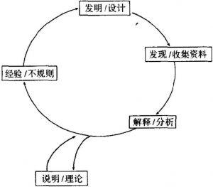 图2 建构主义的探究循环设计模式