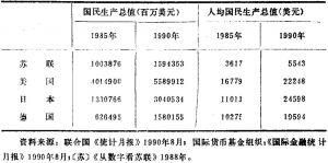 表3 苏联、美国、日本、西德国民生产总值和人均国民生产总值的比较