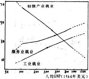 """图6 """"发展模型""""贸易结构回归曲线"""