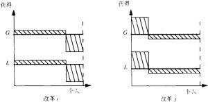 图1 成镜像时的两步改革